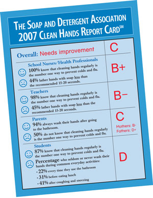Clean Hands Report Card